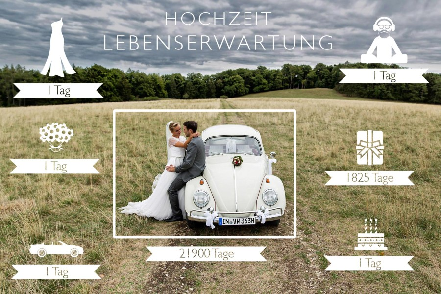 Welche Lebenserwartung hat deine Hochzeit